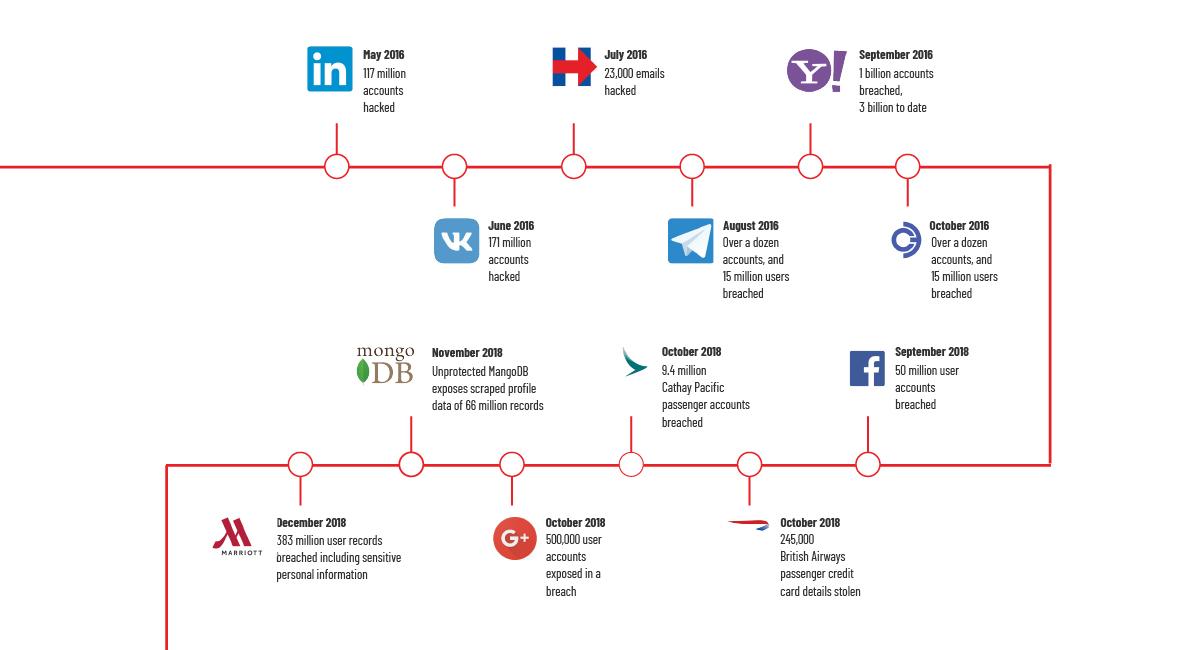Major Data Breaches